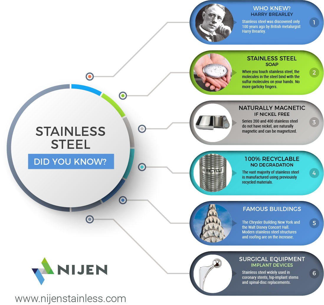 Did you know this about stainless steel?